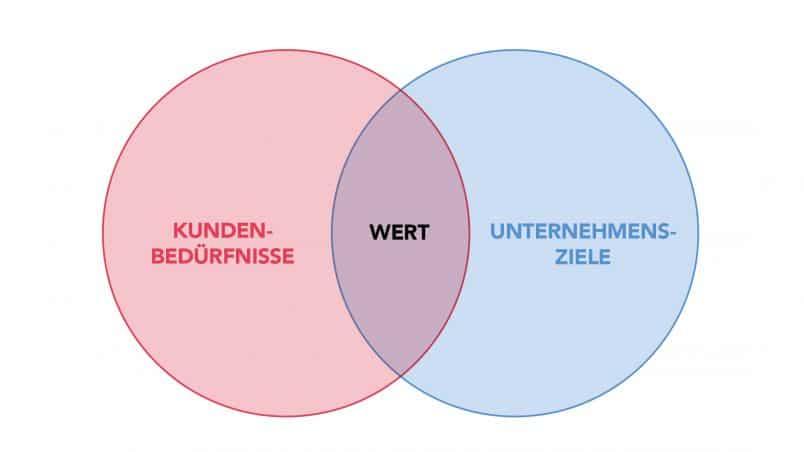 ein roter und ein blauer Kreis mit Schnittstelle. Beschriftung roter Kreis: Kundenbedürfnisse. Beschriftung blauer Kreis: Unternehmensziele. Beschriftung Schnittstelle: Wert