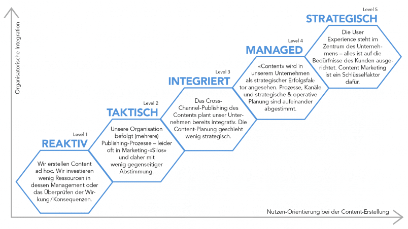 Content Strategie Reifegrad Modell